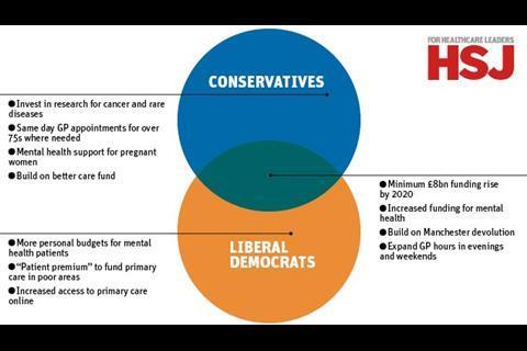Venn_Conservatives_Lib_Dem_policies
